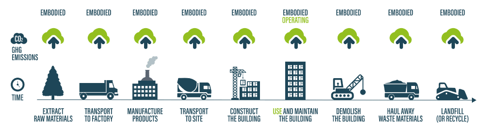 We've already seen a successful rise in the reduction of operational energy (and, as a result, carbon emissions) in the built environment… but that's only one side of the coin.  The next challenge to tackle is the carbon intensity of the building structures themselves.  One way to do that is to start looking at embodied carbon.  Take a look at our latest blog where we unpick what embodied carbon is and how we can best approach it.