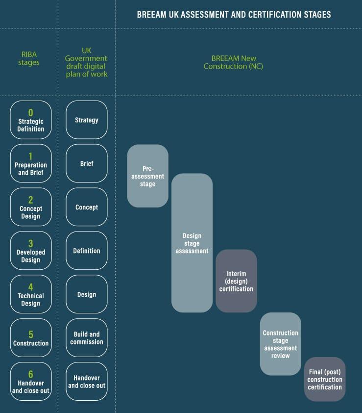 BREEAM New Construction vs RIBA Plan of Works